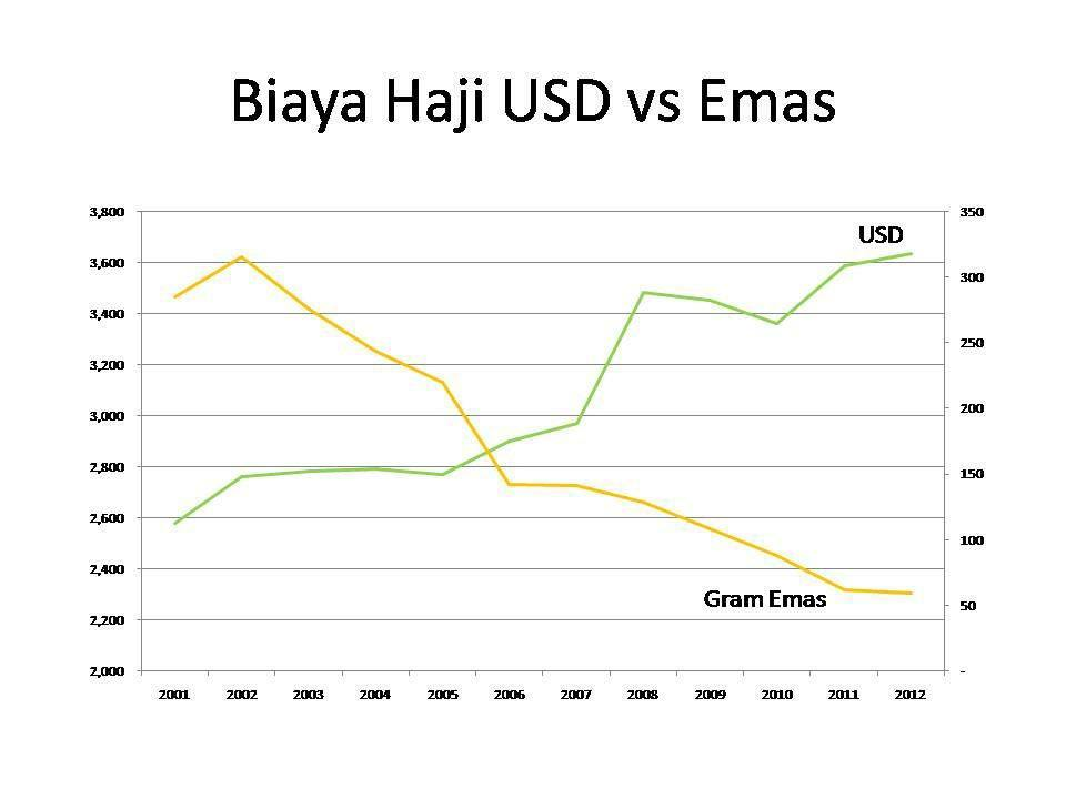 emas vs dolas